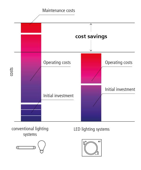 Long service life  sc 1 st  Sharp & LED Lighting azcodes.com